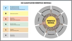 HQ_ILL_ISO_Classification_Workpiece_Materials