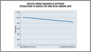 HQ_ILL_Specific_Energy_Graph