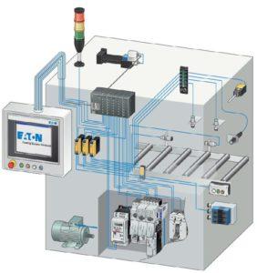 Figura 4: viene meno il cablaggio punto-punto, complesso e soggetto a errori. I componenti della macchina possono essere facilmente collegati attraverso moduli specifici.