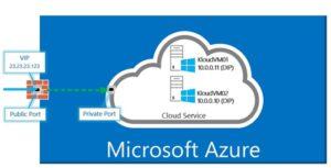 microsoft-azure-intelligent-cloud